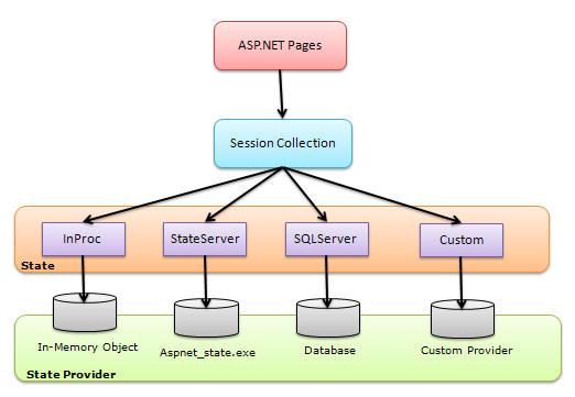 Session State Architecture