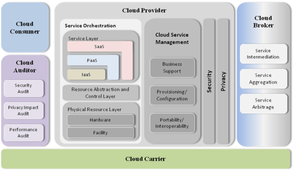 The Cloud Computing Conceptual Reference Model (credit: NIST)