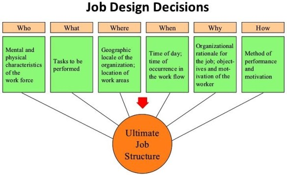 Job Design Decisions