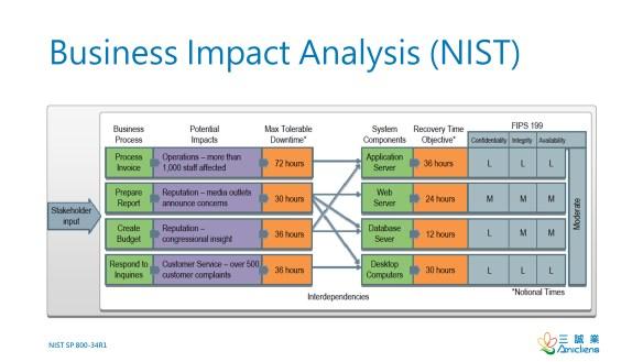 Business Impact Analysis (NIST)