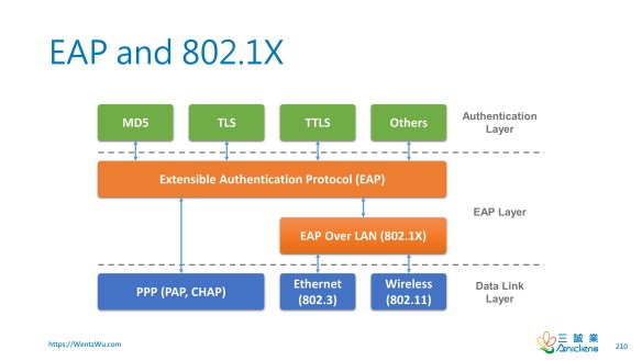 EAP and 802.1X