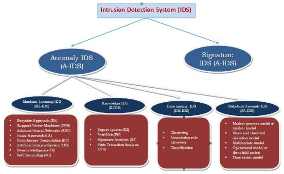 Laszka, Aron & Abbas, Waseem & Sastry, S & Vorobeychik, Yevgeniy & Koutsoukos, Xenofon. (2016). Optimal Thresholds for Intrusion Detection Systems. 10.1145/2898375.2898399.
