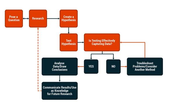 Business Data Analytics Cycle