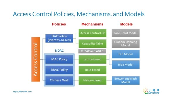 Access Control Policies, Mechanisms, and Models_v2