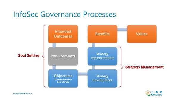 InfoSec Governance Processes