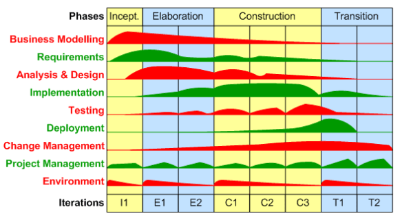 The 4 phases and 9 disciplines of the Rational Unified Process