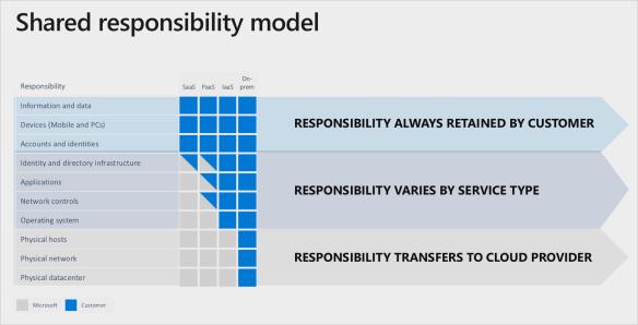 Azure Shared Responsibility Model