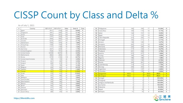 CISSP Count by Class and Delta %
