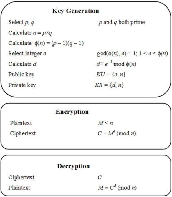 The RSA Algorithm