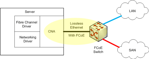 FCoE Converged Network Adapter