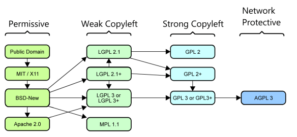 Compatibility Relationships Between Popular F/LOSS Licences