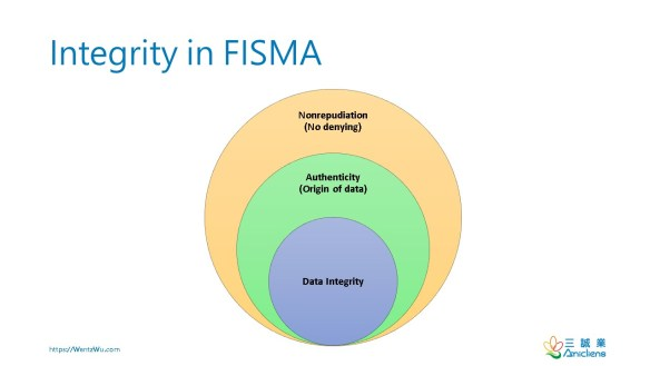 Integrity in FISMA