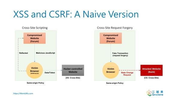 XSS and CSRF: A Naïve Version
