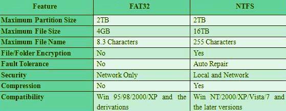 Fix File is too Large for Destination File System Error