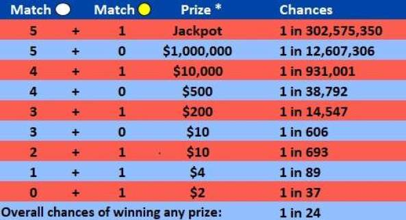 megamillions-cambios-tabla (1)