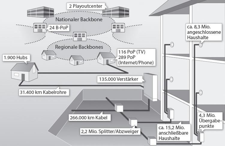 Das Netz von Kabel Deutschland - Bild © Kabel Deutschland