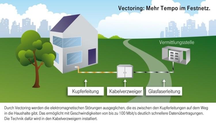 Infografik_Vectoring
