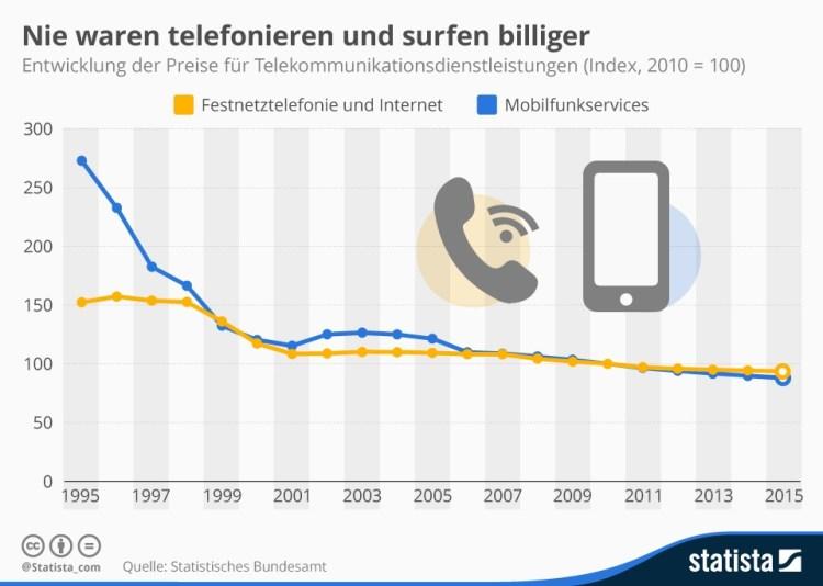 infografik_4273_entwicklung_der_preise_fuer_telekommunikationsdienstleistungen_n