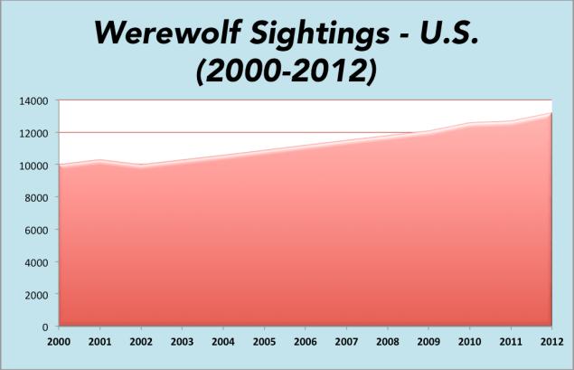 WereWatchers - WereWolf Sightings - Stat
