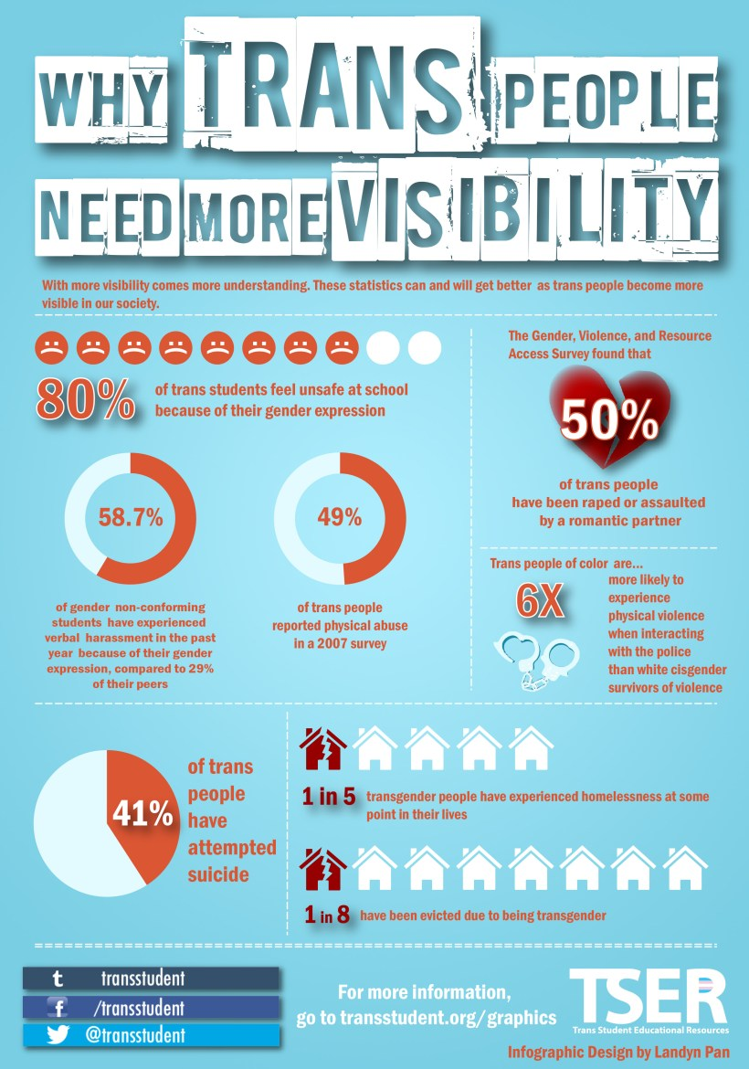 visibility infographic update 2015