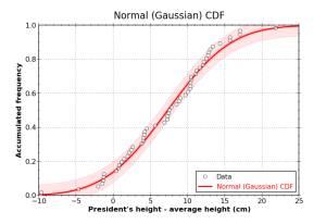 Fig. 3: Empirical frequency distribution of the height of the 44 US presidents together with he best fit through the points.