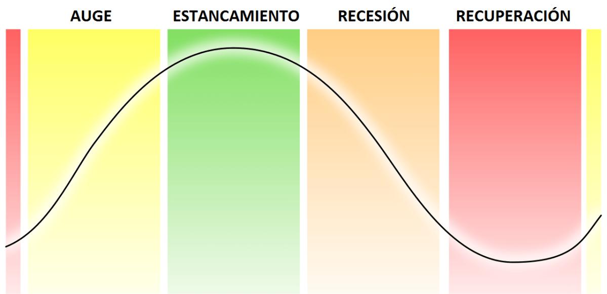 ¿Por qué hay ciclos económicos?