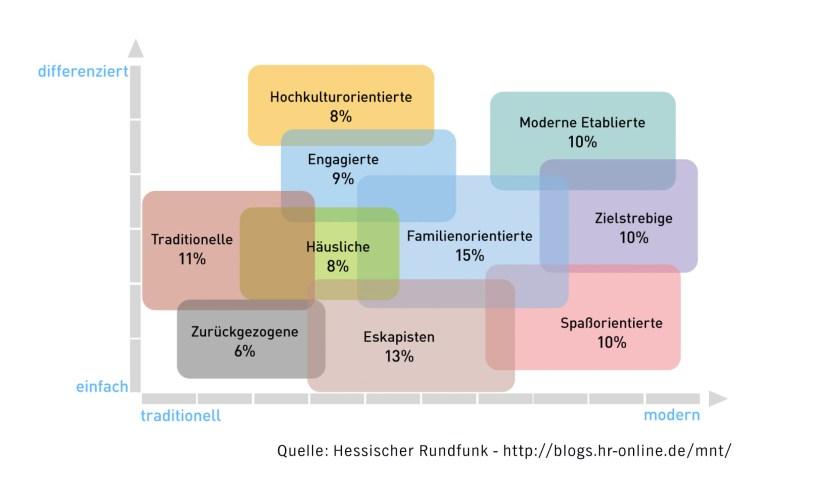 Wer ist die Zielgruppe - Mediennutzungstypen - das Modell der ARD