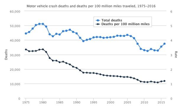 traffic deaths graph