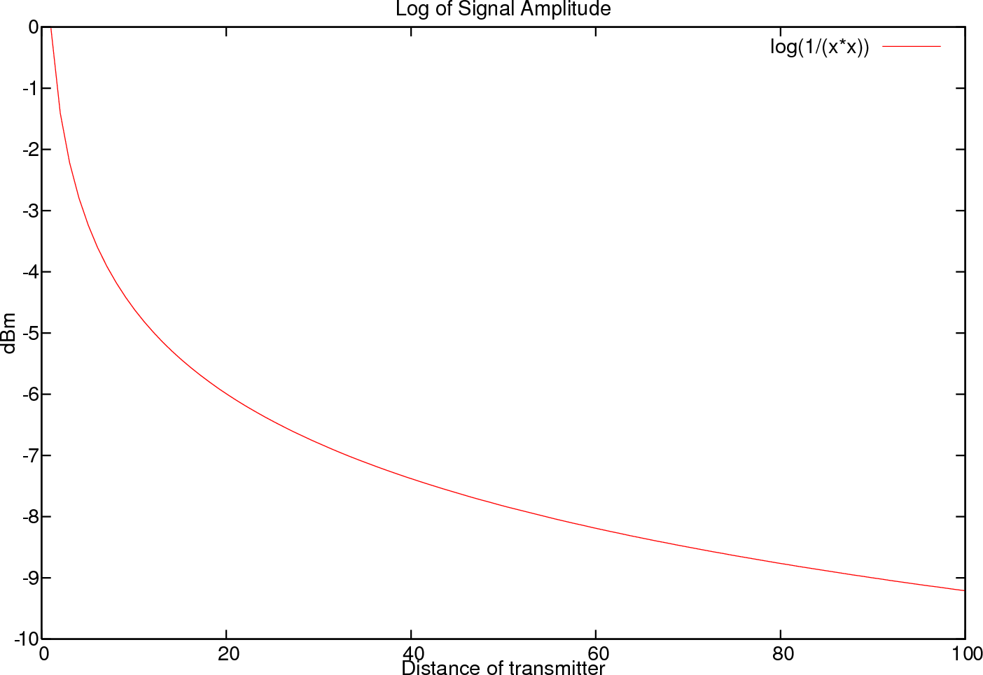 Antenna Finding And Interpolation Extrapolation Of Signal