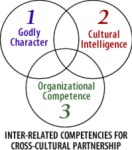 Inter-related competencies for cross-cultural partnership