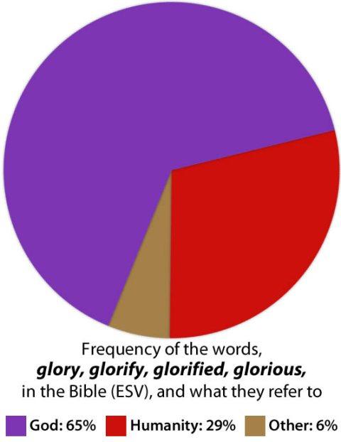 Glory graph