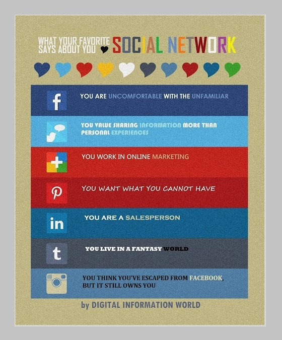 What-Social-Networks-Say-About-You-Graphic