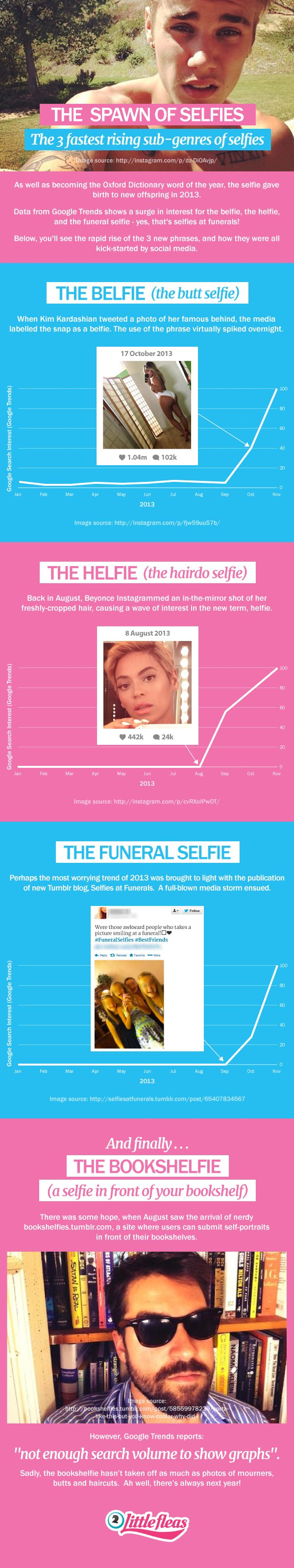 The 4 Fastest Growing Sub-Genres of Selfies