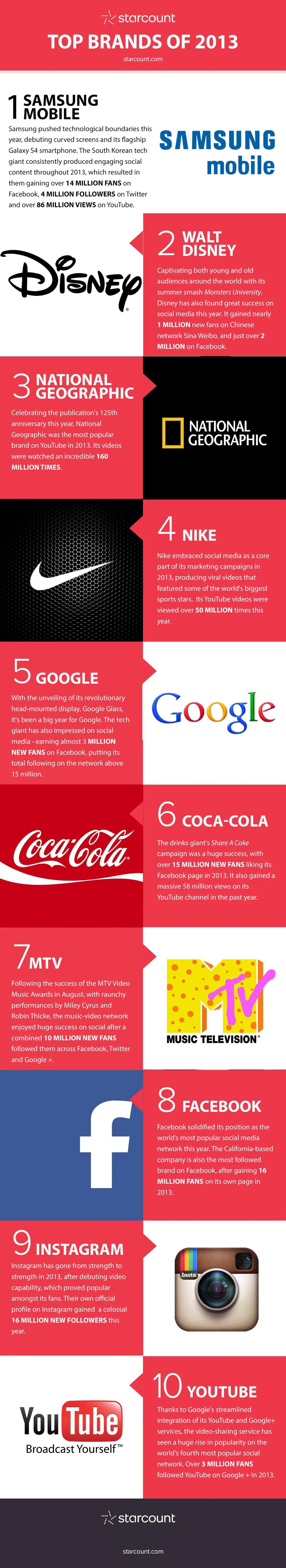 Top 10 Brands on Social Media in 2013