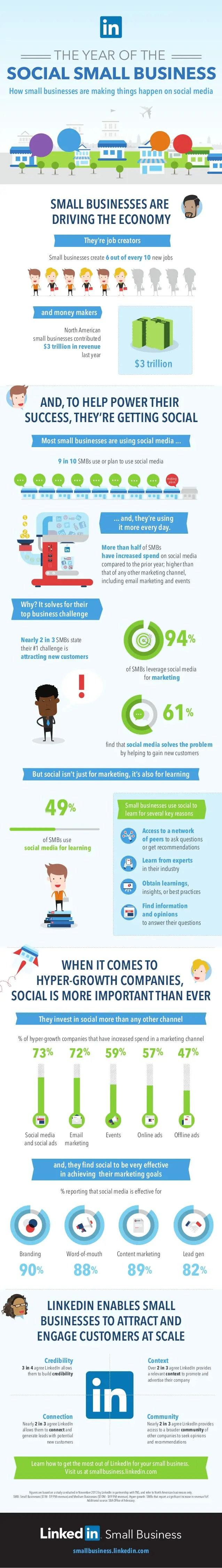 LinkedIn_SMB_infographic
