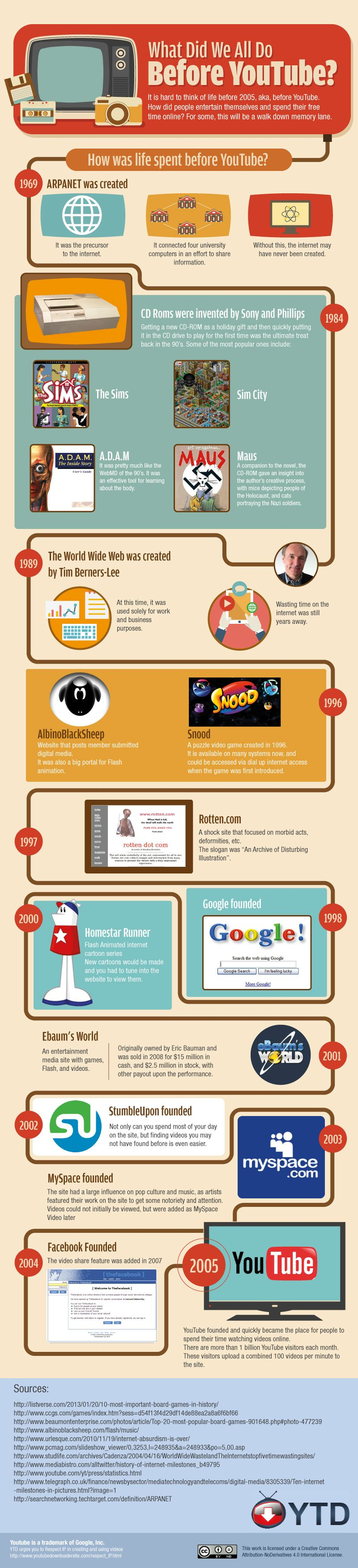What Did We All Do Before YouTube? [infographic]