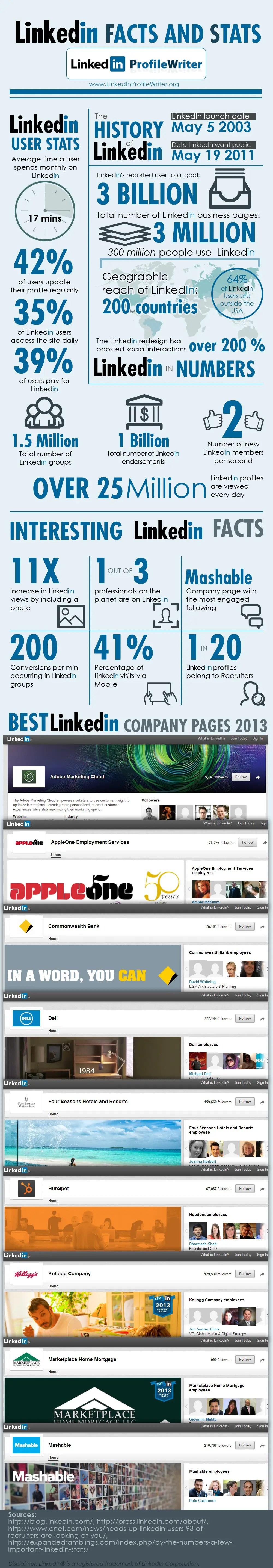 wersm_linkedin_infographic_stats_facts