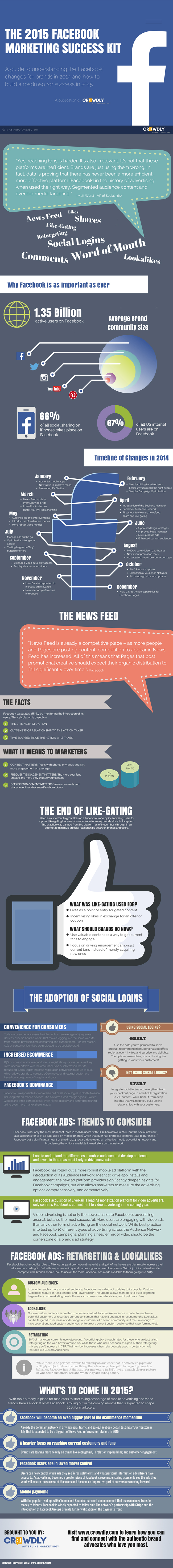 wersm-facebook-marketing-infographic-2015