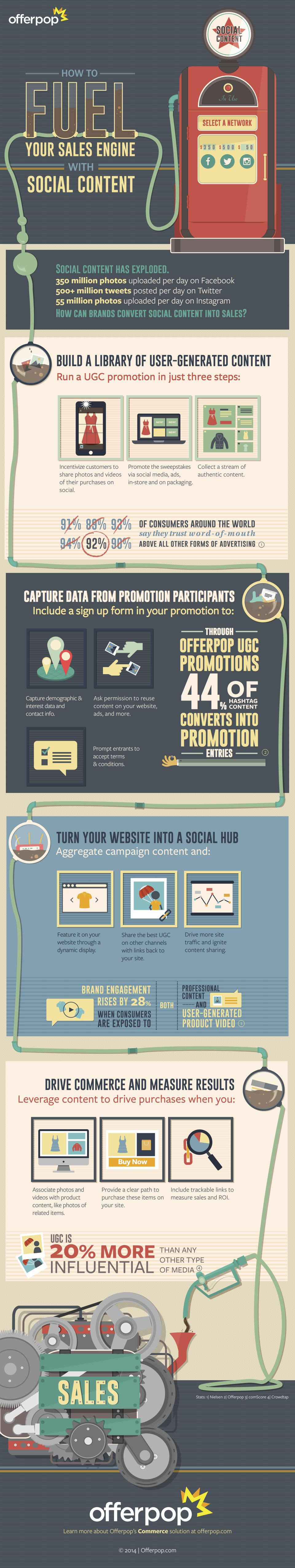 wersm-offerpop-Fueling-Your-Sales-Engine-with-Social-Content-5.141