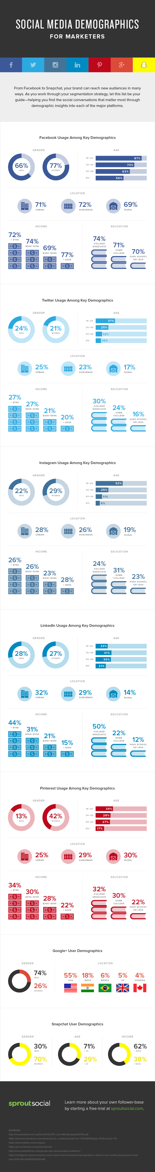 demographics-on-social-media-in-2015