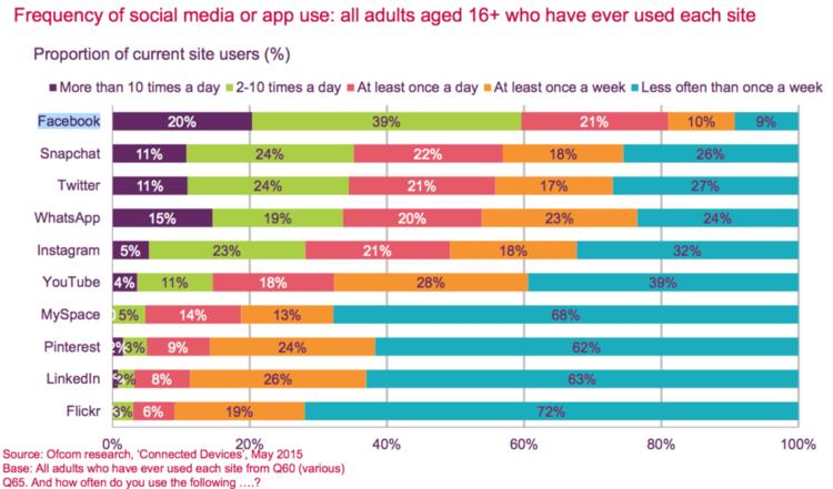 wersm-frequency-social-media-ofcom-research