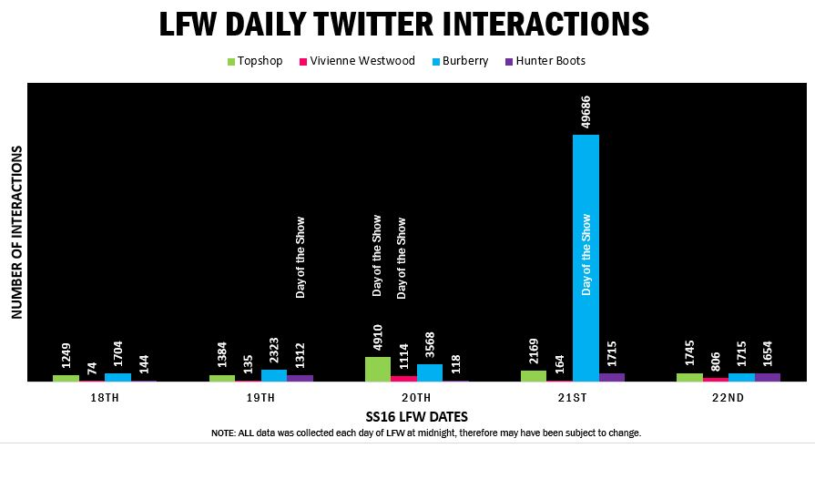 LFW Daily Twitter Totals