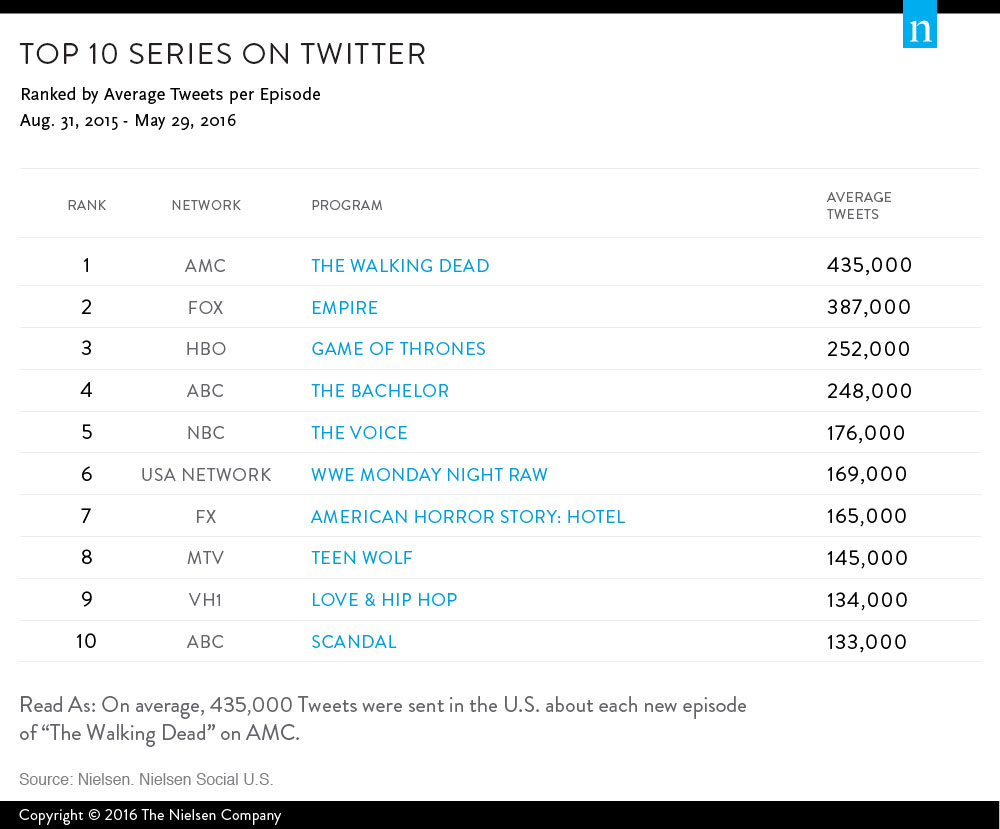 top-10-series-social-tv