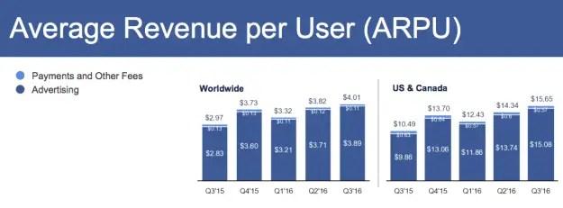 wersm-facebook-user-value-2016
