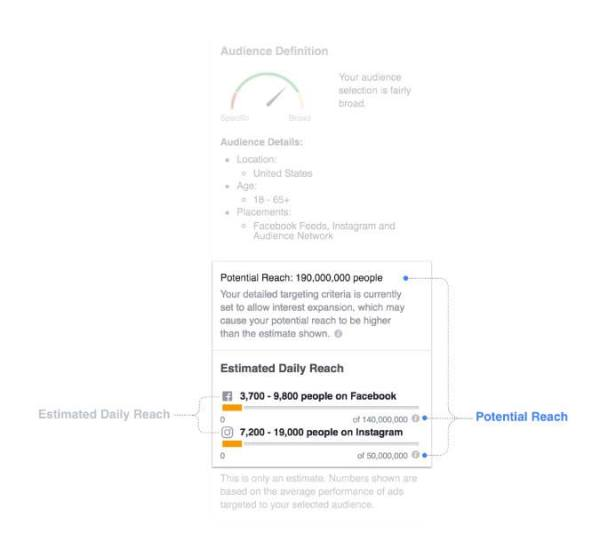 Facebook Updates Estimated Reach, Streaming Reactions, And