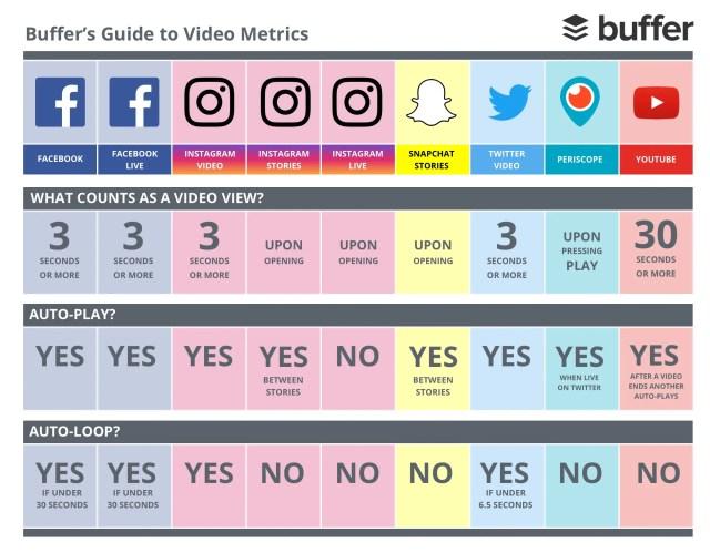 wersm-buffer-video-view-infographic