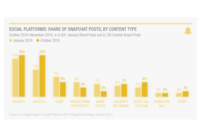 wersm-l2-social-platforms-share-of-snapchat-posts-by-content-type