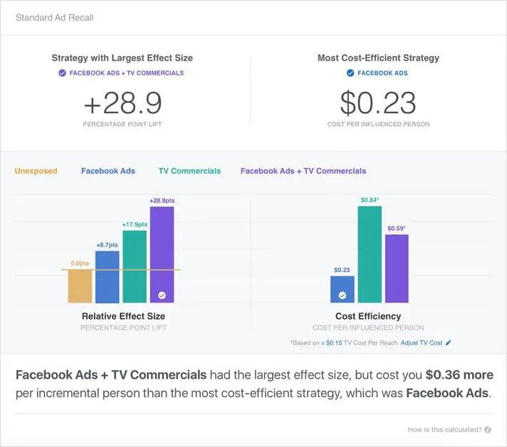 wersm facebook brand lift measurement tool nielsen