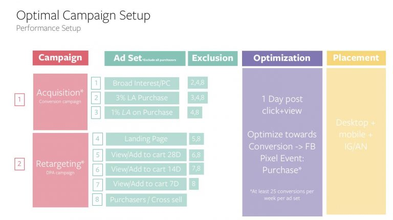 Advanced-Setup-Combination-of-Acquisition-and-DPA-retargeting