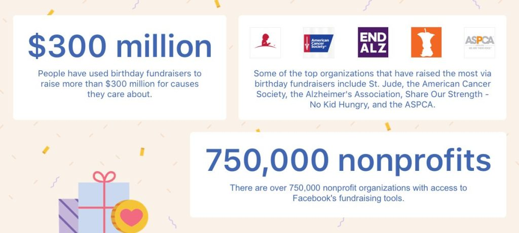 wersm-people-have-raised-more-thank-300m-through-facebook-birthday-fundraisers-img
